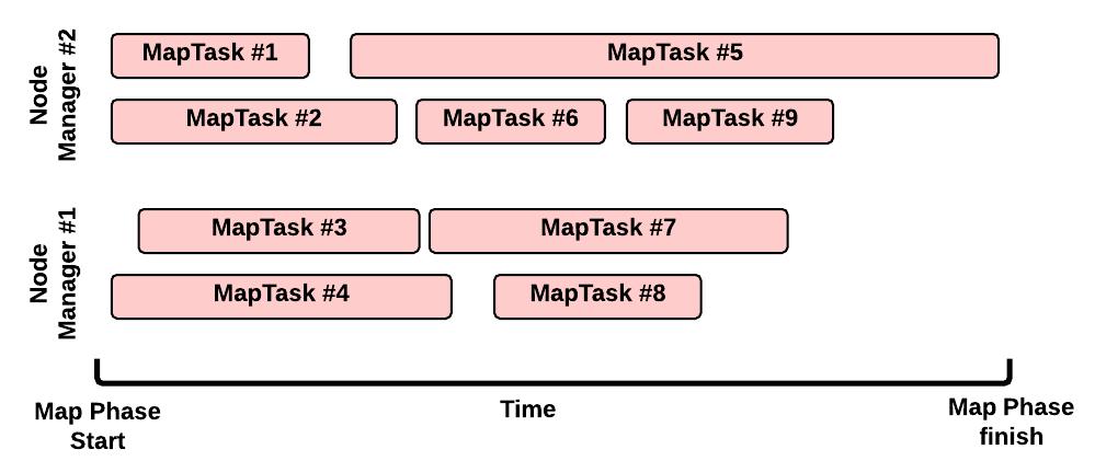 Map Phase execution