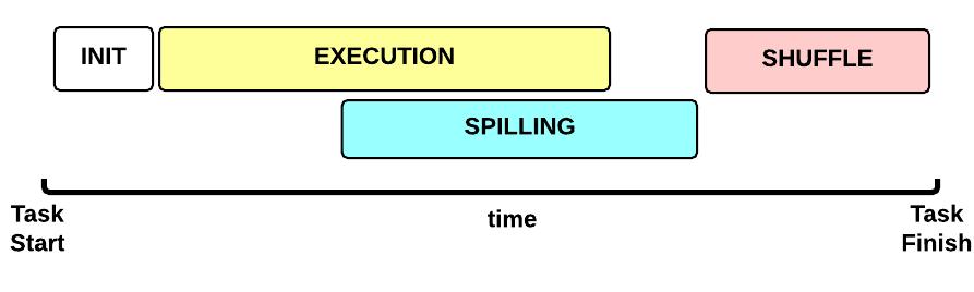 Map Task Execution Timeline
