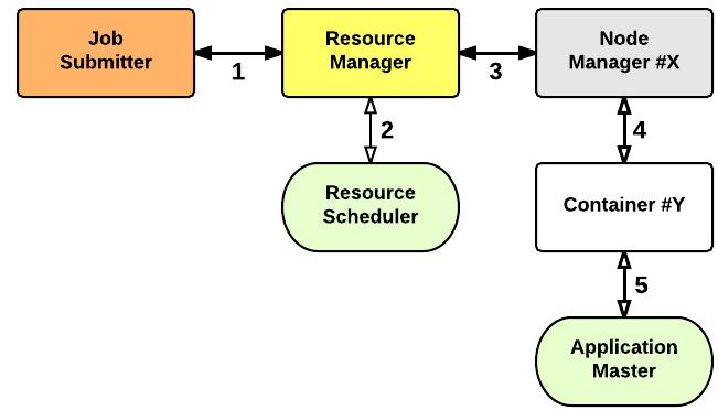 Yarn: Application Startup